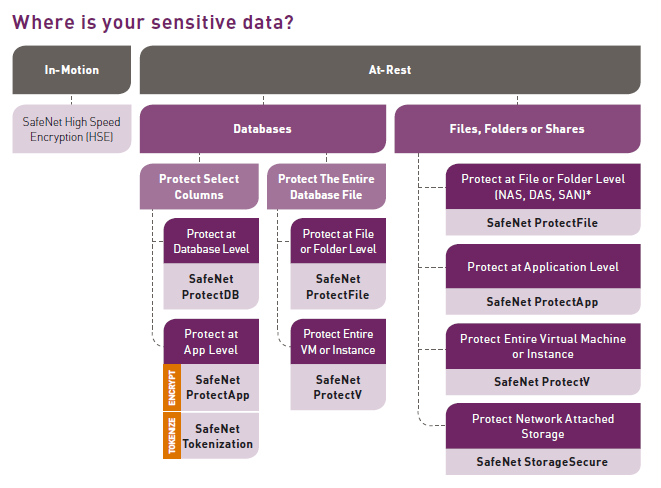 where-is-your-sensitive-data